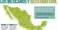 Los mexicanos y su estado civil | Gobernanza