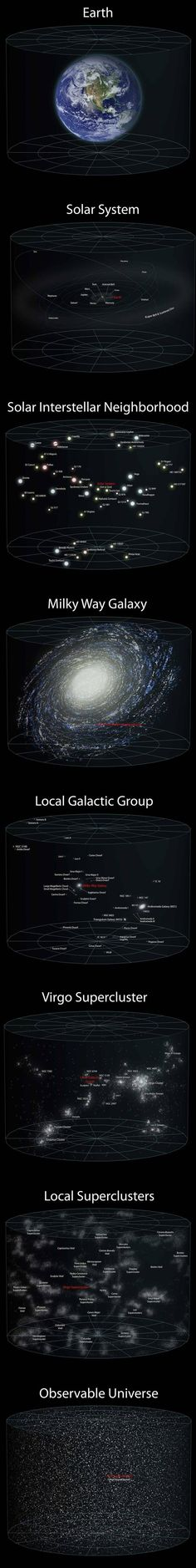The vastness of our universe and perspective -