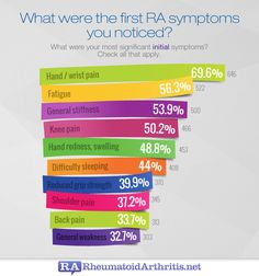 What are some of the most common symptoms of rheumatoid arthritis?