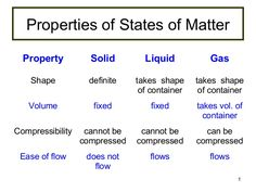 Kinetic Particle Theory 25328991 By Huang Yanhui Via Slideshare Properties Of Matter