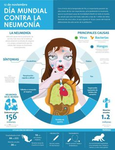 Día Mundial de la neumonía #infografia