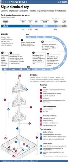 Con Telesites Slim tendrá 43% del negocio de torres  de telecom en México. 17/04/2015