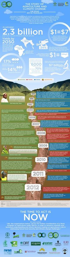 Infographic: Charting the history of agriculture and climate change. The infographic was created by Farming First, a coalition of farmers associations, engineers and scientists, in partnership with the CGIAR Climate Change, Agriculture and Food Security research program (CCAFS) and the International Center for Tropical Agriculture (CIAT).