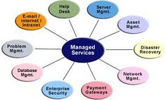 Managed It Services, Knowing You, Management, Learning, Business, Business Illustration, Education, Teaching