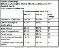İzlenmesi Gereken 5 Mobil Reklamcılık Eğilimi