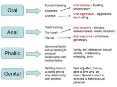 Freud's theory: personality development - Google Search