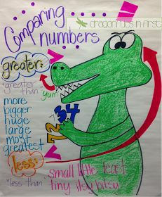 Dragonflies in First: comparing numbers anchor chart