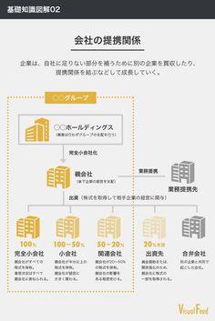 【基礎知識図解02】会社の提携関係を表す言葉 — Visual Feed — Medium