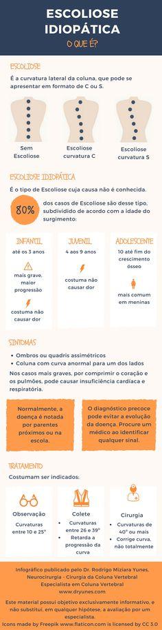 Infográfico  Você sabe o que é a Escoliose Idiopática  Veja um infográfico  sobre 8a2c96f50b28b