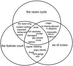 the foxhole court Film Anime, Saga, Raven King, Crooked Kingdom, Fandom Crossover, Six Of Crows, Book Fandoms, Book Characters, Book Nerd