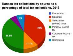 Tax policy in Kansas - Ballotpedia