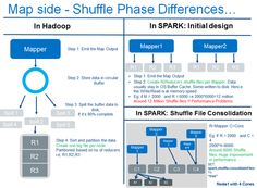 Spark Or Hadoop: Which Is The Best Big Data Framework? - Data Science Central