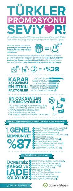 Araştırmalar kanıtladı; Türk insanı promosyonu seviyor - Bilgi Çağı #eticaret