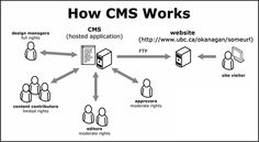 CMS or content management system is actually a management system for the website. We can make changes in the website without any professional guidance or designing approach. CMS allows us to edit t. Self Employment Opportunities, Conception Web, Portal Design, Site Vitrine, Design Digital, Joomla Templates, Website Design Company, Web Design, Graphic Design