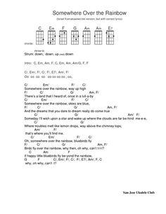 Somewhere over the rainbow. Ukulele tabThe post Somewhere over the rainbow. Ukulele tab appeared first on Ukulele Music Info. Ukulele Tabs Songs, Ukulele Tuning, Cool Ukulele, Music Chords, Lyrics And Chords, Guitar Songs, Guitar Chords, Music Songs, Music Lessons