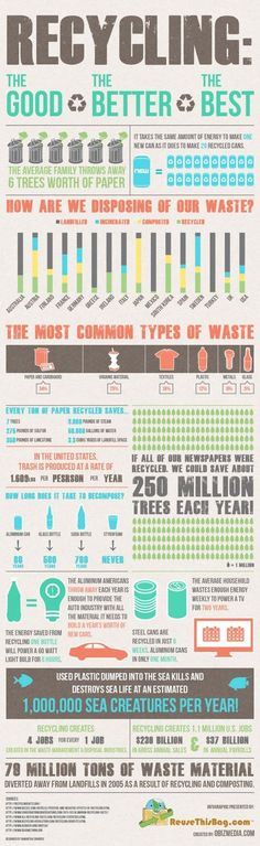RECYCLING. Infographic created by oBizMEdia.
