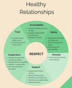#healthy relationships