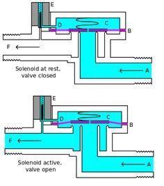 Solenoid valve - Wikipedia