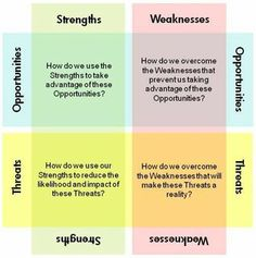 Useful for supervisors toolkit SWOT Analysis, with description Project Management, Money Management, Content Marketing, Social Media Marketing, Swot Analysis, User Experience Design, Promote Your Business, Marketing Ideas, Design Thinking