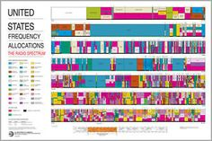 The National Telecommunications and Information Administration within the Department of Commerce manages radio frequency allocations in the United States. Shown is the Radio Spectrum Allocation Chart as of January Fréquence Radio, Radio Wave, Ham Radio, Radios, Electromagnetic Spectrum, Thing 1, Information Graphics, Radio Frequency, Data Visualization