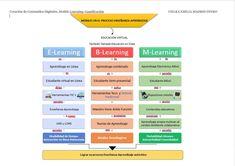 30 Ideas De Tecnología Educacion Tecnologia Aprendizaje