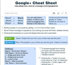 12 ESSENTIAL SOCIAL MEDIA CHEAT SHEETS:Cheat sheets are basically infographics that can give a user a simple rundown of various features and how to use them. Here's a roundup of great cheat sheets for the most popular social networking sites.