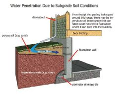 1000 images about residential drainage on pinterest for Best backfill material for foundation