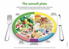 If you want to get the balance of your diet right, use the eatwell plate. The eatwell plate makes healthy eating easier to understand by showing the types and proportions of foods we need to have a healthy and well balanced diet. Fast Weight Loss Diet, Weight Loss Meal Plan, How To Lose Weight Fast, Reduce Weight, Losing Weight, Loose Weight, Body Weight, Weight Lifting, Healthy Diet Plans