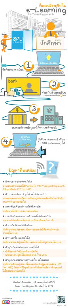 Steps for SPU e-Learning and FAQs : Student | Office Online Education, Sripatum University | Graphic by: Phunpaporn Jatuverapong (พรรณปพร จตุวีรพงษ์) | Story by: Pattama Miankid | Visit us at: www.spu.ac.th/ooe