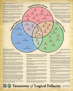 The Taxonomy of Logical Fallacies was created in 2012 by Franklin Veaux. In it, Veaux uses a Venn diagram to demonstrate roughly 40 overlapping logical fallacies, argumentative errors, and cogniti… Logic And Critical Thinking, Critical Thinking Activities, Ap Language And Composition, Logical Fallacies, Cognitive Bias, Emotional Intelligence, Teaching English, Teaching Art, Writing Tips