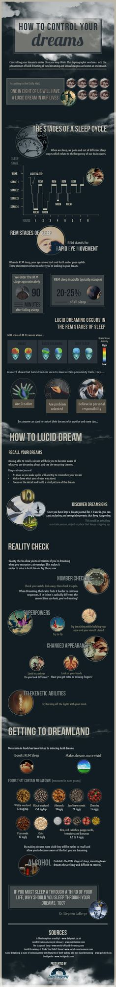 Infographic on Lucid Dreaming.. interesting!