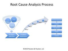 Root Cause analysis using 5 Why's