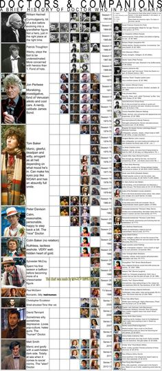 A Brief History of Doctor Who Doctors and Companions <--To nerd out over when I'm not too sick to read tiny things.