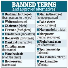 banned-words. Cardiff Metropolitan University is at the forefront of political correctness sensitivity. The University Bans Lecturers from Using any Sexist or Insensitive Words. The list of banned words is wider than you might think. Here are some examples: mankind, homosexual, housewife, manmade, and sportsmanship.....
