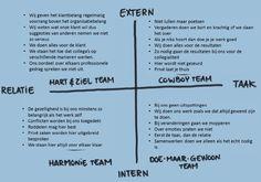 Groepsdruk Business Management, Time Management, Organization Development, School Organization, Team Coaching, Job Work, Skills To Learn, Future Career, Thinking Skills