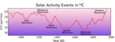 Carbon14 with activity labels - Little Ice Age - Wikipedia