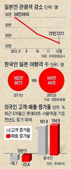 썰물처럼 빠져나가는 日관광객 '썰렁한 명동' - Chosunbiz - 프리미엄 경제 파워