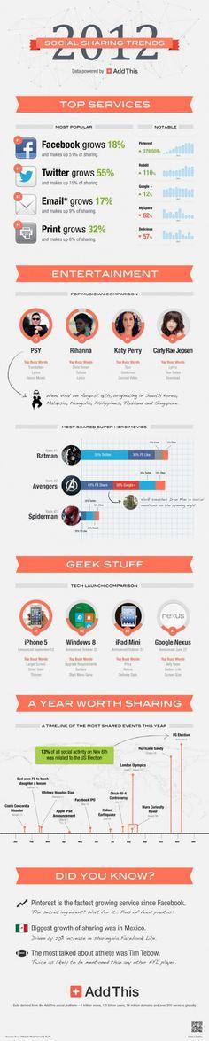 #infografía con datos sobre el contenido más popular en las #SM en el 2012.