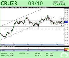 SOUZA CRUZ - CRUZ3 - 03/10/2012 #CRUZ3 #analises #bovespa