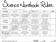 Free Science Notebook/Journal Rubric from frogsandcupcakes on TeachersNotebook.com (2 pages)  In kid-friendly language