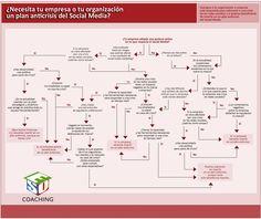 Un plan B para la crisis de #redessociales @solucionseo