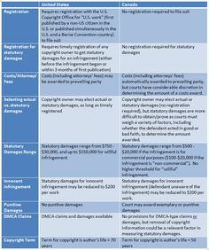 Comparison of US and Canada Law - Copyright Carolyn E. Wright