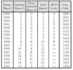 Free online decimal to binary converter