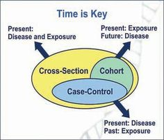 This chart represents the key differences between three epidemiological study designs: cross-sectional, case-control and cohort.