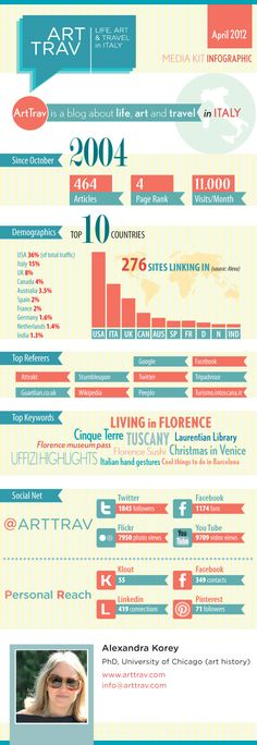 arttrav media kit in visual form #infographics