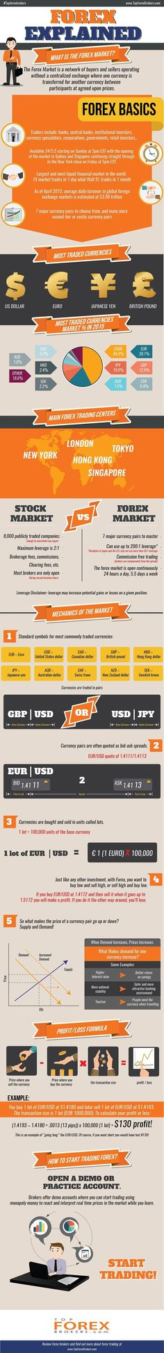 A Look At Forex Trading #infographic #ForexTradingBasics