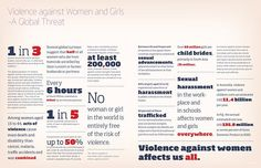 Violence against Women and Girls – A Global Threat