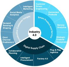 360 Degree View of Industry 4.0. #SocialMediaAnalytics #Industry40 #Factory40 #BigData #DataScience
