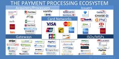 From first swipe to final transfer, the steps and players behind payment card transactions http://read.bi/1bqjVSX