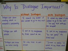 Dialogue Anchor Chart (writing)